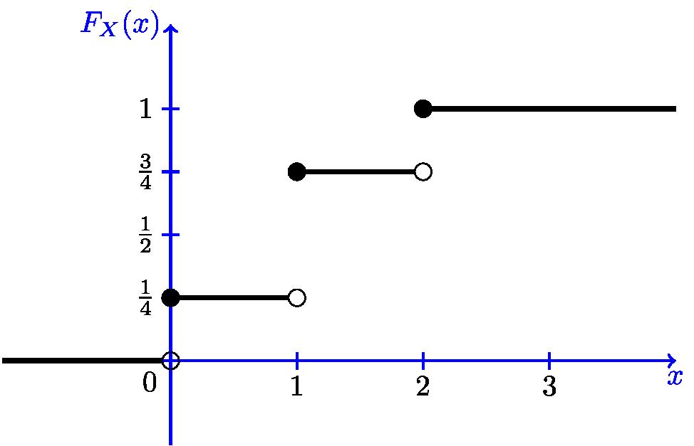 Fig.3.4 - CDF of a discrete random variable.