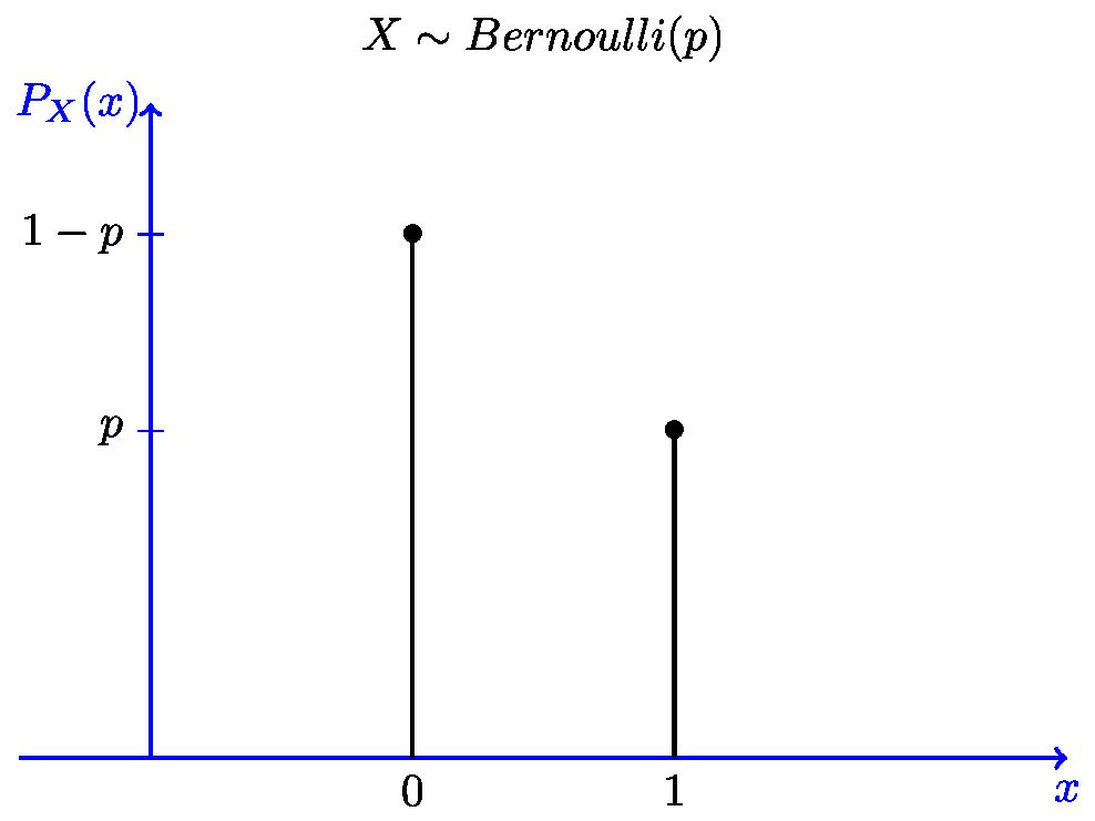 Special Distributions   Bernoulli Distribution   Geometric